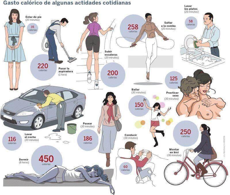 gasto-calorias-actividades-cotidianas