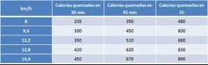 Cuántas calorias se queman corriendo tiempo